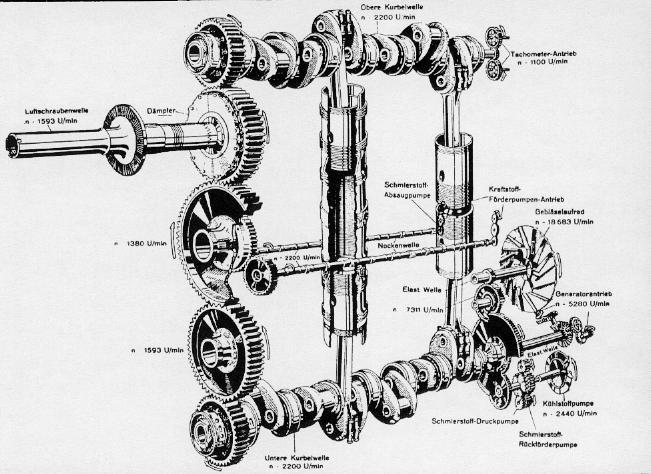 Funcionamiento esquematizado de los motores Jumo Diesel: Los pistones opuestos accionan los dos cigüeñales situados arriba y abajo