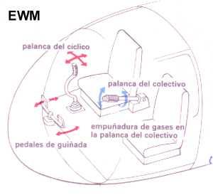 Esquema de los principales controles de vuelo de un helicóptero (www.alasewm.com.ar)
