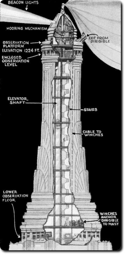 Planificación de los sistemas de atraque de los dirigibles y desembarque de los pasajeros en el mástil del Empire State (www.pinterest.com)